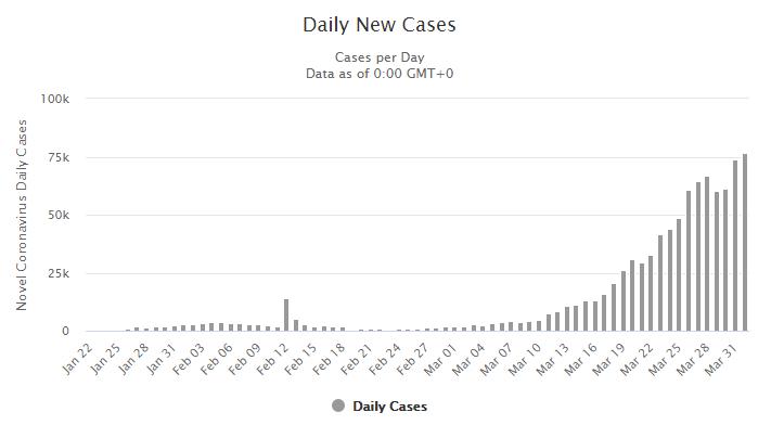 رسم بياني يظهر به تطوّر الحالات بالعالم بشكل يومي حول كوفيد-19